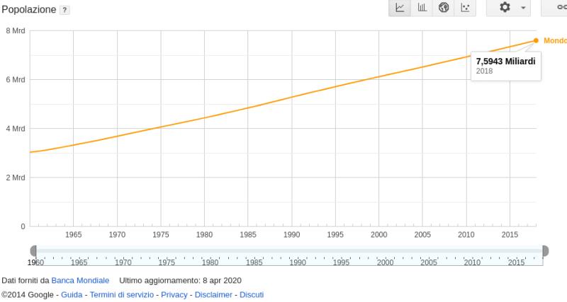 Nel 2024 saremo 8 miliardi di esseri umani sulla terra!